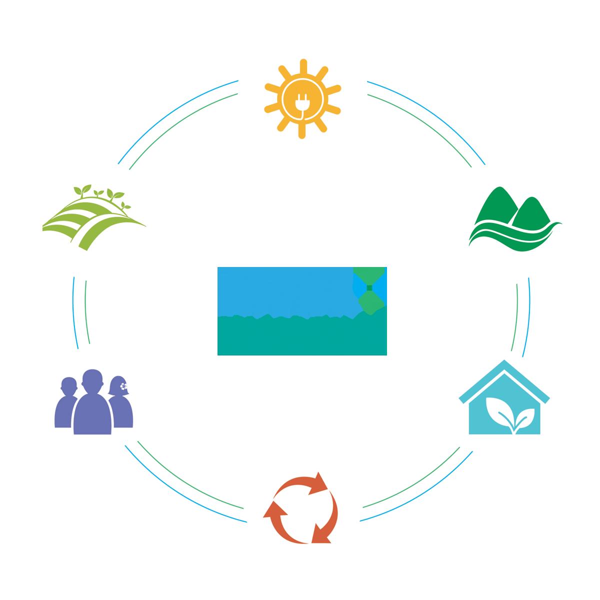 Aloha+ Goals – Aloha+ Challenge